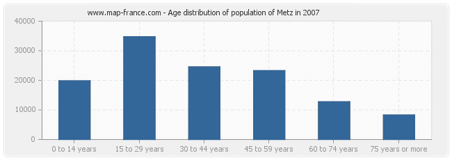 Age distribution of population of Metz in 2007
