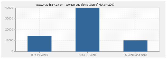 Women age distribution of Metz in 2007