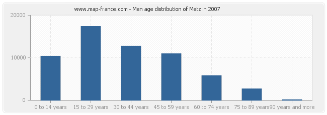 Men age distribution of Metz in 2007