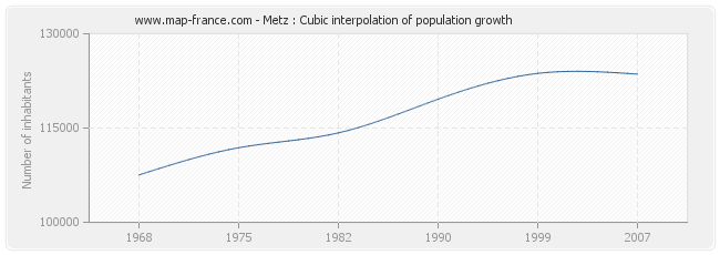 Metz : Cubic interpolation of population growth