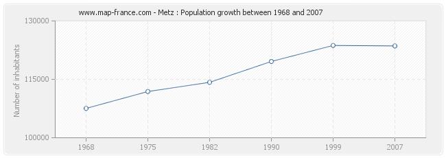 Population Metz