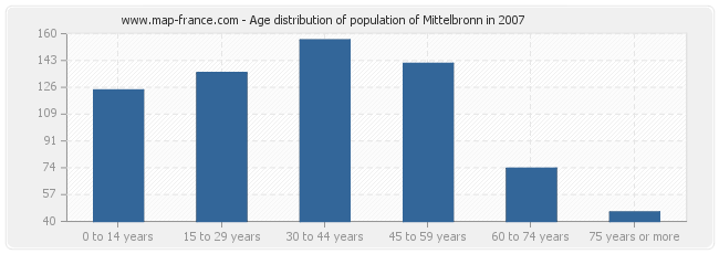Age distribution of population of Mittelbronn in 2007