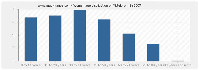 Women age distribution of Mittelbronn in 2007