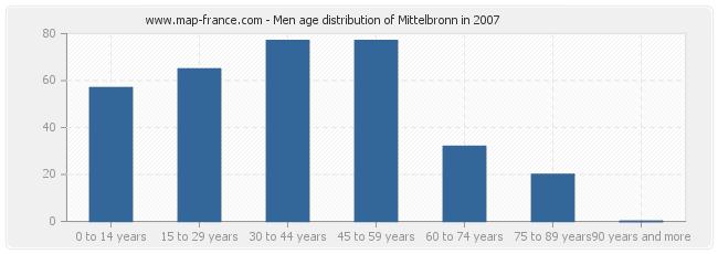 Men age distribution of Mittelbronn in 2007