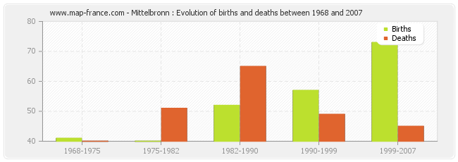Mittelbronn : Evolution of births and deaths between 1968 and 2007