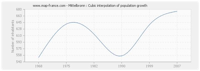 Mittelbronn : Cubic interpolation of population growth