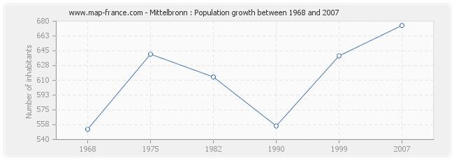 Population Mittelbronn