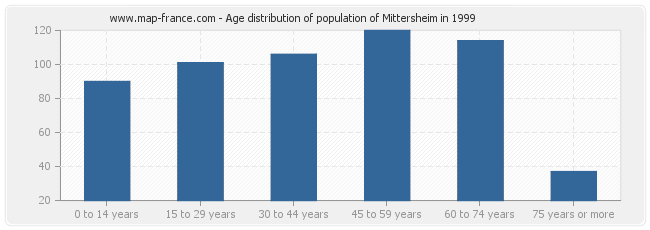 Age distribution of population of Mittersheim in 1999
