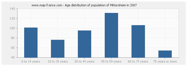 Age distribution of population of Mittersheim in 2007