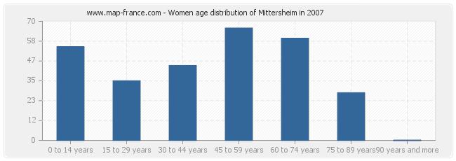 Women age distribution of Mittersheim in 2007