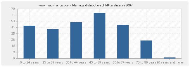 Men age distribution of Mittersheim in 2007