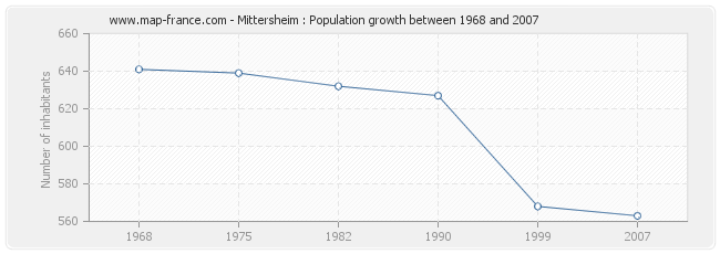 Population Mittersheim
