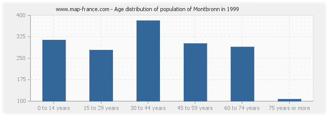 Age distribution of population of Montbronn in 1999