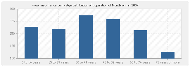 Age distribution of population of Montbronn in 2007