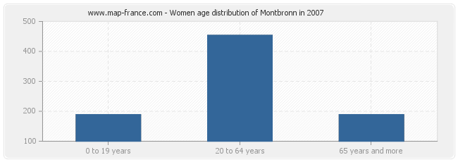 Women age distribution of Montbronn in 2007