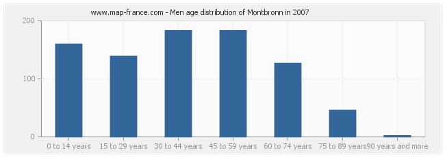 Men age distribution of Montbronn in 2007