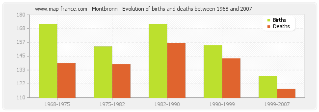Montbronn : Evolution of births and deaths between 1968 and 2007