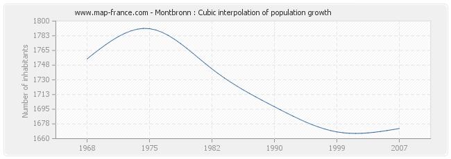 Montbronn : Cubic interpolation of population growth