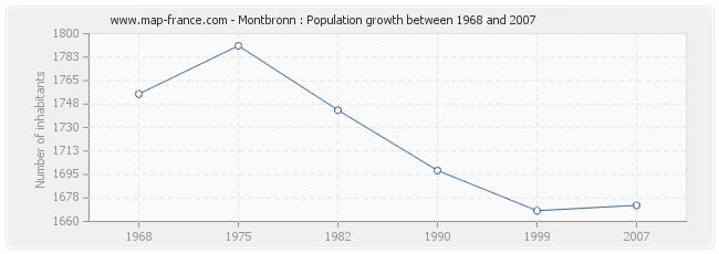 Population Montbronn