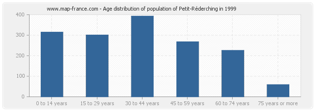 Age distribution of population of Petit-Réderching in 1999