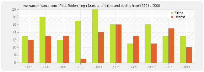 Petit-Réderching : Number of births and deaths from 1999 to 2008