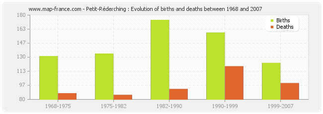 Petit-Réderching : Evolution of births and deaths between 1968 and 2007