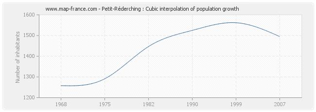 Petit-Réderching : Cubic interpolation of population growth