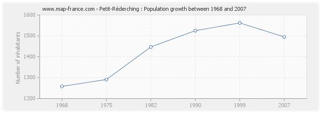 Population Petit-Réderching