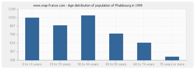 Age distribution of population of Phalsbourg in 1999