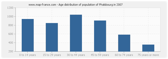 Age distribution of population of Phalsbourg in 2007