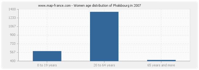 Women age distribution of Phalsbourg in 2007