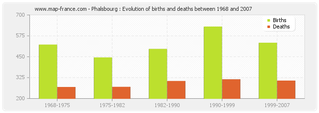 Phalsbourg : Evolution of births and deaths between 1968 and 2007