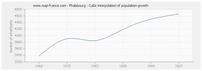 Phalsbourg : Cubic interpolation of population growth