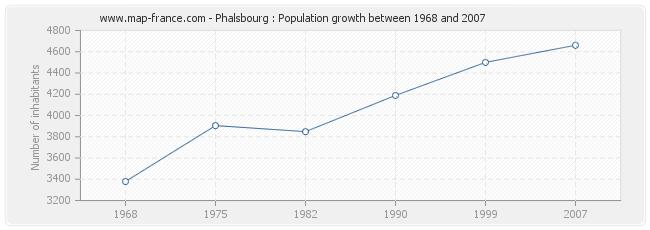 Population Phalsbourg