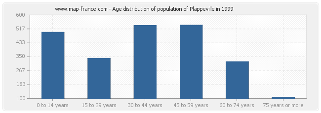 Age distribution of population of Plappeville in 1999