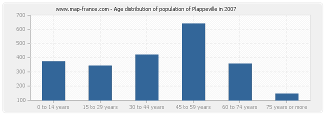 Age distribution of population of Plappeville in 2007