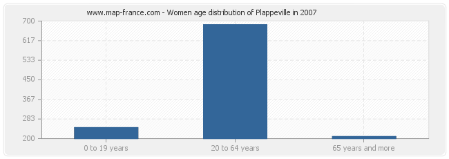 Women age distribution of Plappeville in 2007