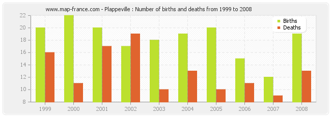 Plappeville : Number of births and deaths from 1999 to 2008