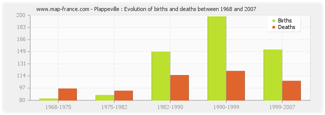 Plappeville : Evolution of births and deaths between 1968 and 2007