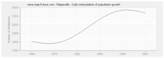 Plappeville : Cubic interpolation of population growth