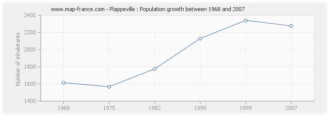 Population Plappeville