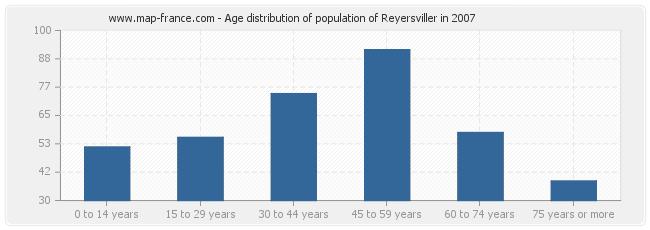 Age distribution of population of Reyersviller in 2007
