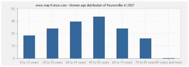 Women age distribution of Reyersviller in 2007