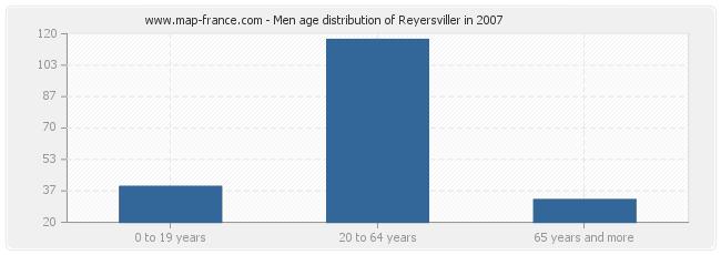 Men age distribution of Reyersviller in 2007