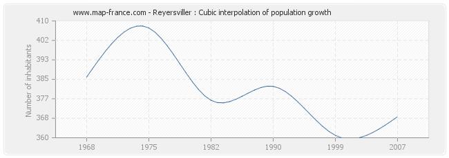 Reyersviller : Cubic interpolation of population growth