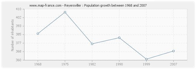 Population Reyersviller