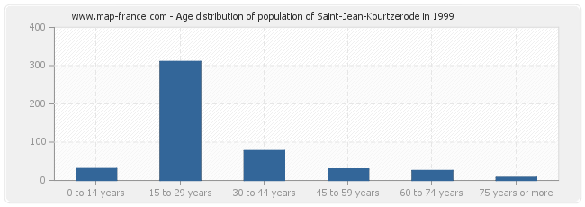 Age distribution of population of Saint-Jean-Kourtzerode in 1999