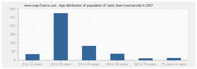 Age distribution of population of Saint-Jean-Kourtzerode in 2007