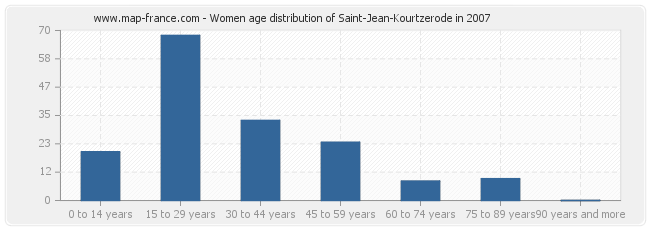 Women age distribution of Saint-Jean-Kourtzerode in 2007