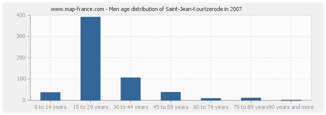 Men age distribution of Saint-Jean-Kourtzerode in 2007